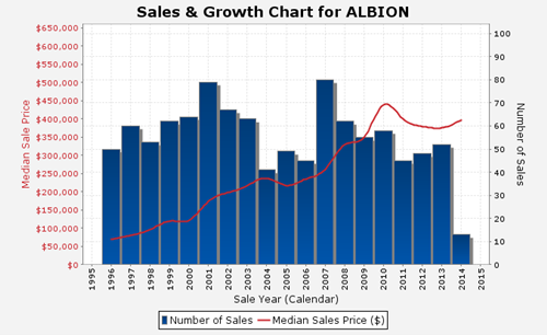 Sales and Growth Chart, Albion
