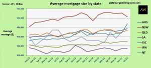 Average Mortgage By Size