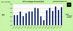 Mortgage Demand