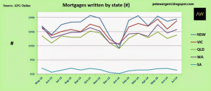 Number of Mortgages By State