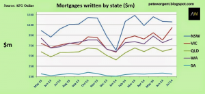 Value of Mortgages Written By State