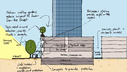 Principles of landscape and urban design