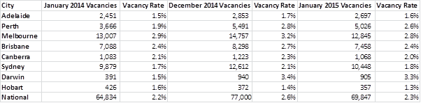 Vacancies Fall As Renters Return