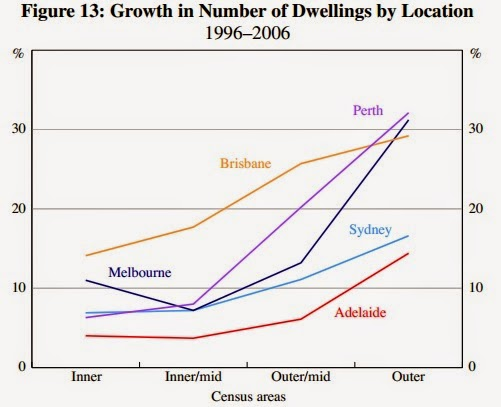 Why do property prices rise faster closer to the city?