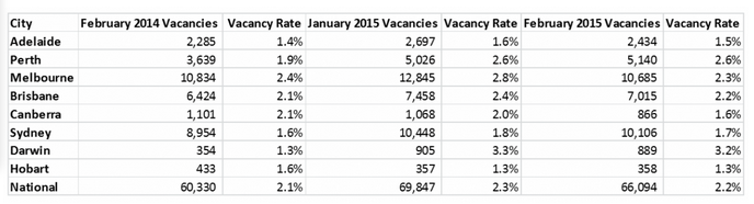 February Vacancies Fall, Rents Drop in Some Cities