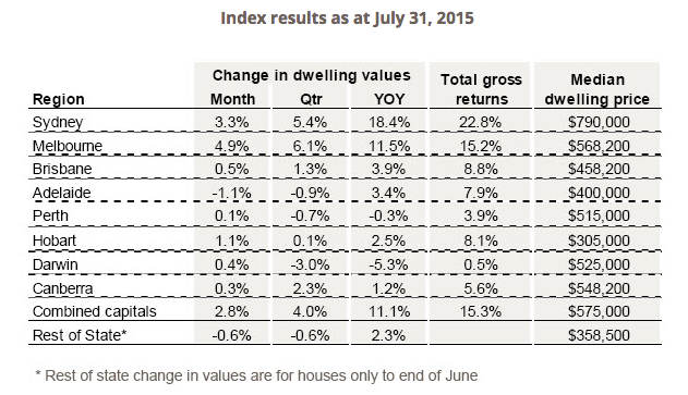 CoreLogic RP Data Hedonic Home Value Index, July 2015 Results