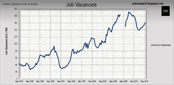 Job vacancies follow house prices