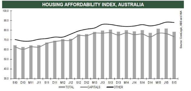 Housing Affordability Deteriorates