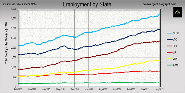 Employment ripsnorter