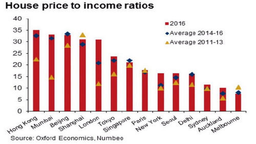House_Price_to_Income_Ratios_1